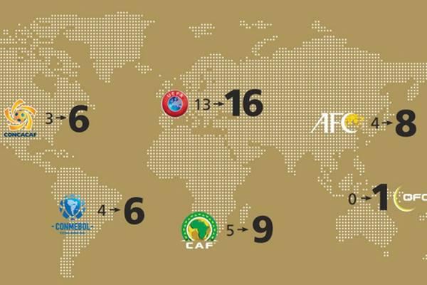 các châu lục cạnh tranh xuất dự World Cup