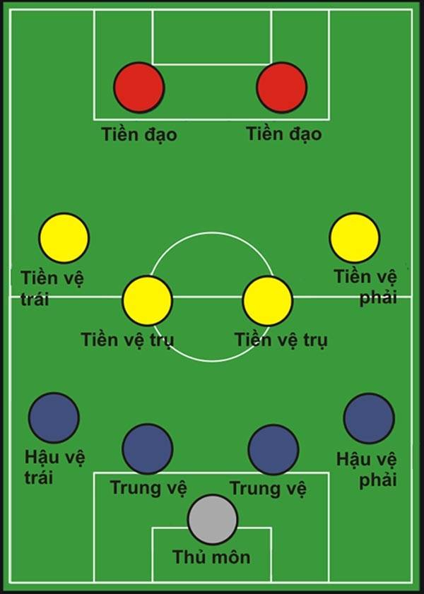 Các vị trí cầu thủ trên sân
